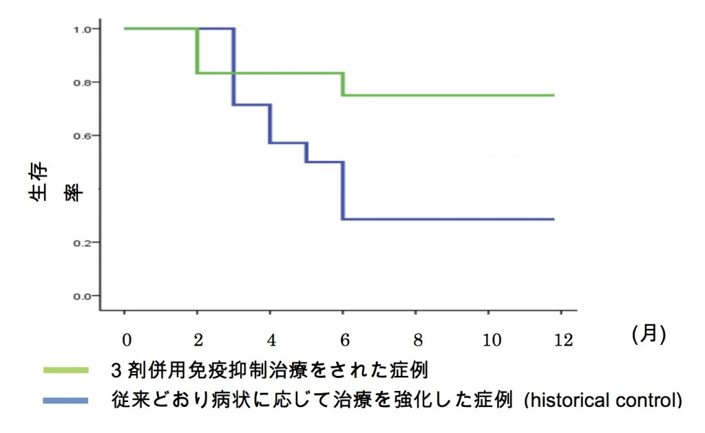 抗MDA5抗体陽性例の予後比較